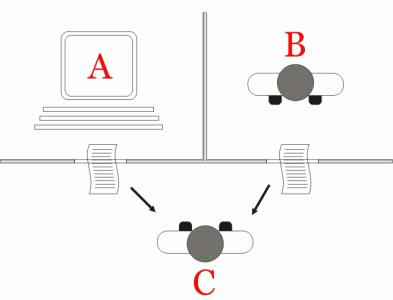 turingov test diagram