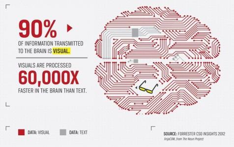 mozog spracuje obrazovu informaciu 60 000krat rychlejsie nez text