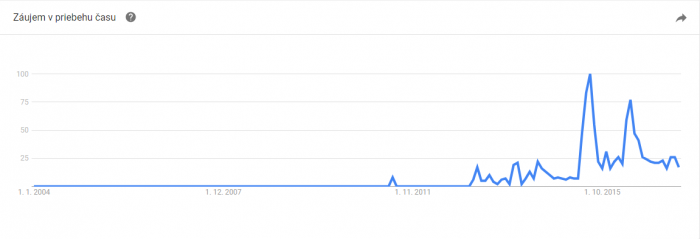 google trends followmeto